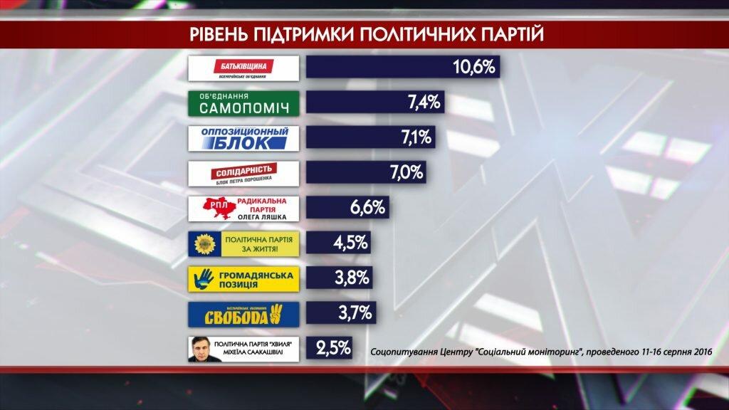 Тимошенко хочет засудить Гройсмана заповышение тарифов наУкраине